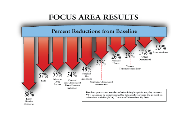 HENFocus-Area-Results-Graph
