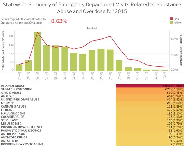 How Definition Affects Emergency Room Encounters for Substance Abuse